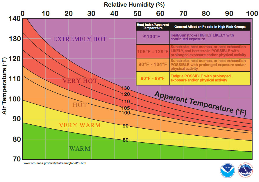 heat-index